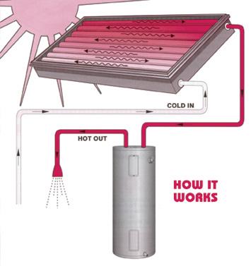 Progressivtube Passive Solar Water Heaters San Jose